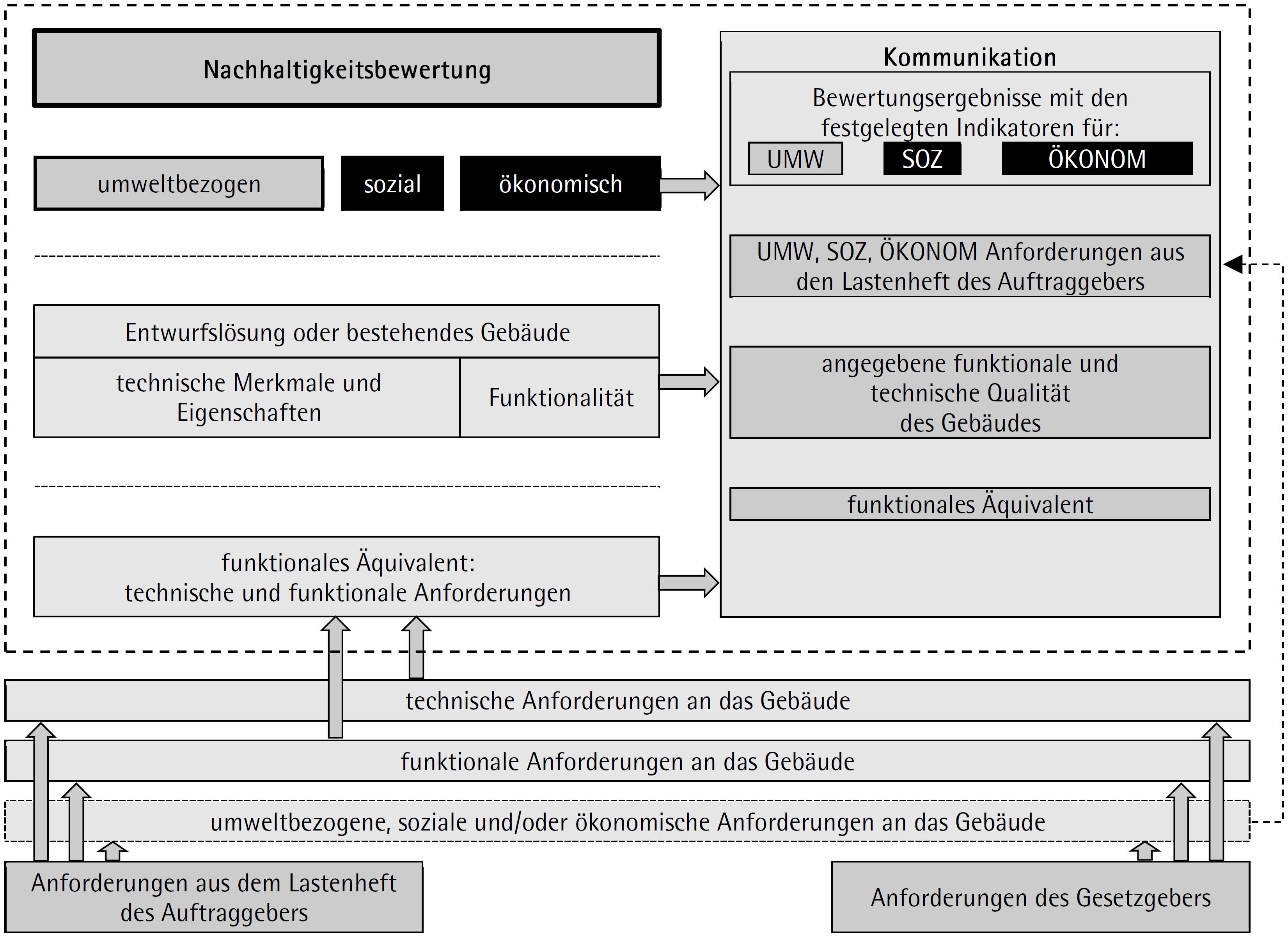 Konzeption der Bewertung der Nachhaltigkeit von Gebäuden in der europäischen Normung