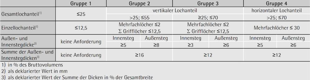 Ziegel – geometrische Anforderungen an die Gruppierung – ÖNORM EN 1996-1-1