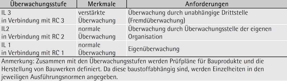 Überwachungsstufen (IL) für die Herstellung – ÖNORM B 1990-1