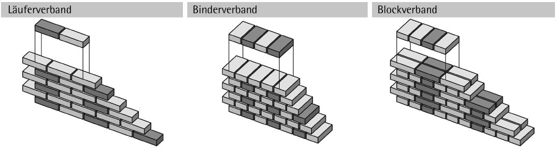 Abbildung 7-02: Ziegelverbände Vollziegel am Beispiel einer 25 (12) cm dicken Wand