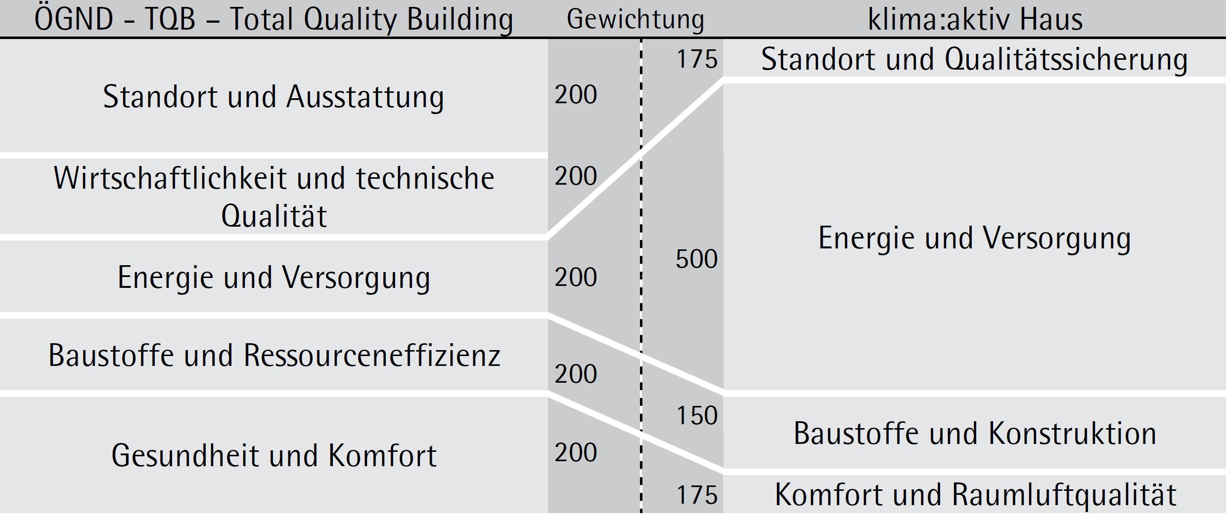 Struktur des Bewertungssystems TQB