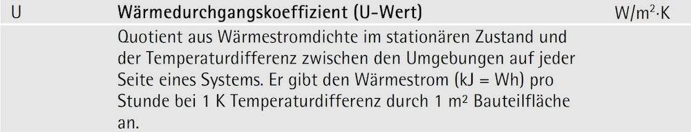 Tabelle - Wärmedurchgangskoeffizient