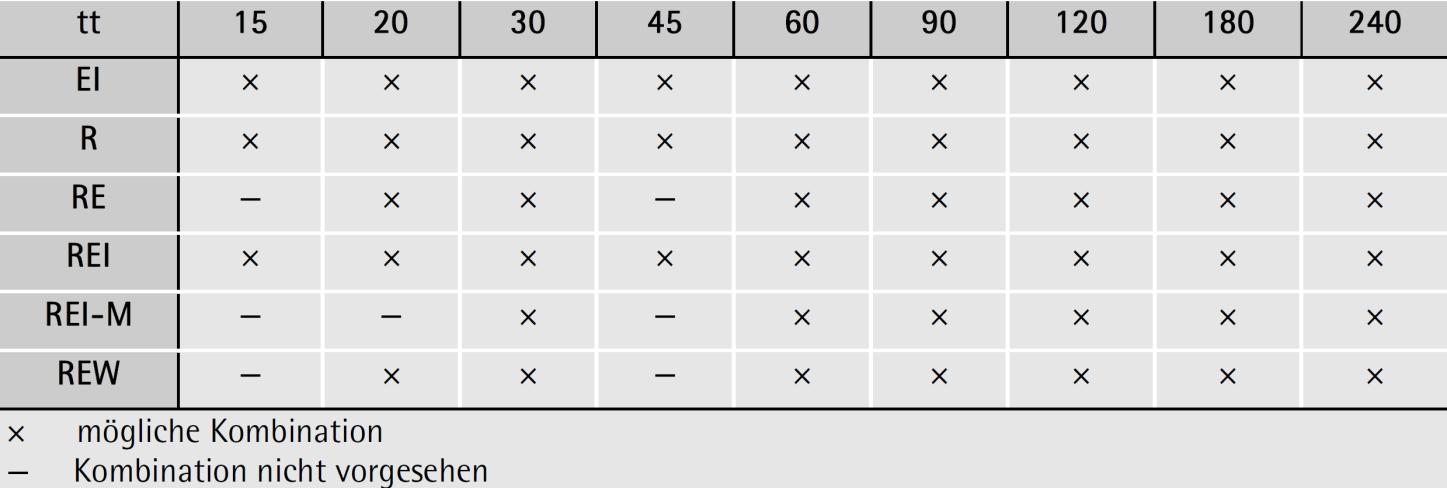 Tabelle 3-16: Klassifizierungskombinationen für Wände