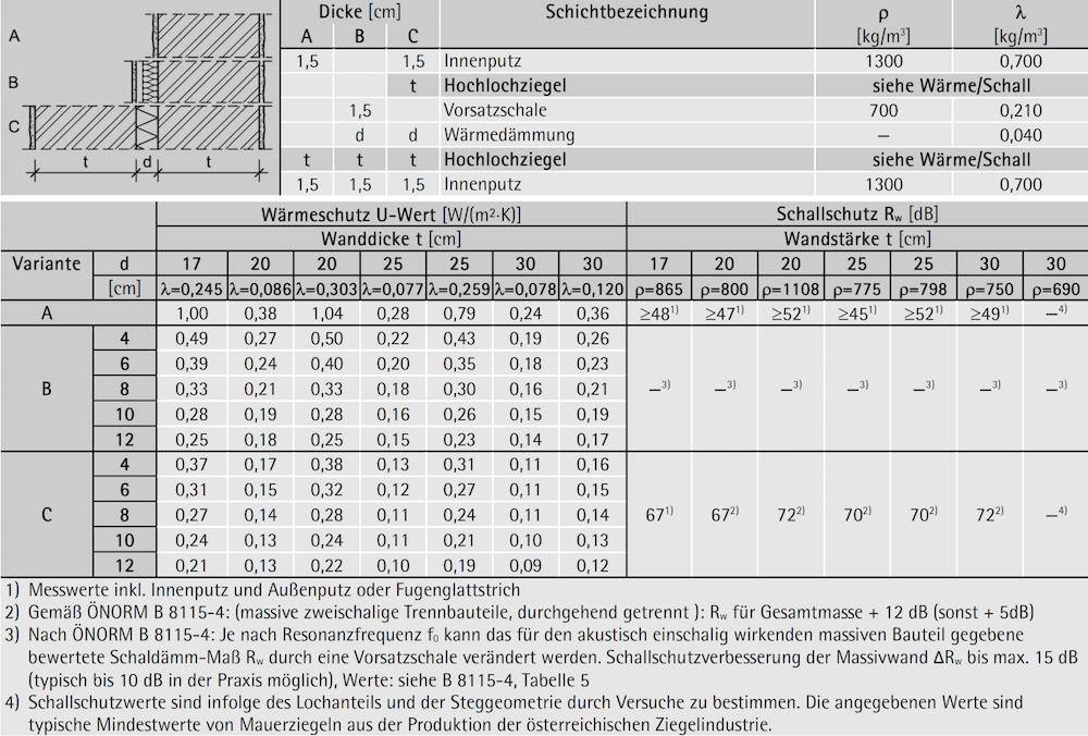Tabelle 7-11: Aufbau, Wärme- und Schallschutz – tragende Innenwand