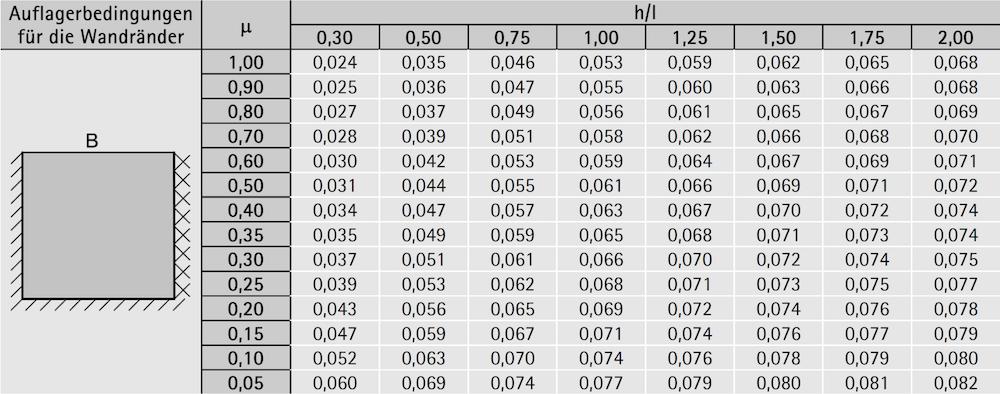 Tabelle 6-43: Biegemomentkoeffizient 2 für einschalige horizontal belastete Wandscheiben mit Wanddicken ≤250 mm – ÖNORM EN 1996-1-1– Auszug Lagerung B