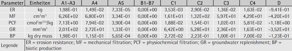 Parameter zur Beschreibung der Flächennutzung – Okkupationsindikatoren für 1 Tonne geschützte Mauer- & Deckenziegel