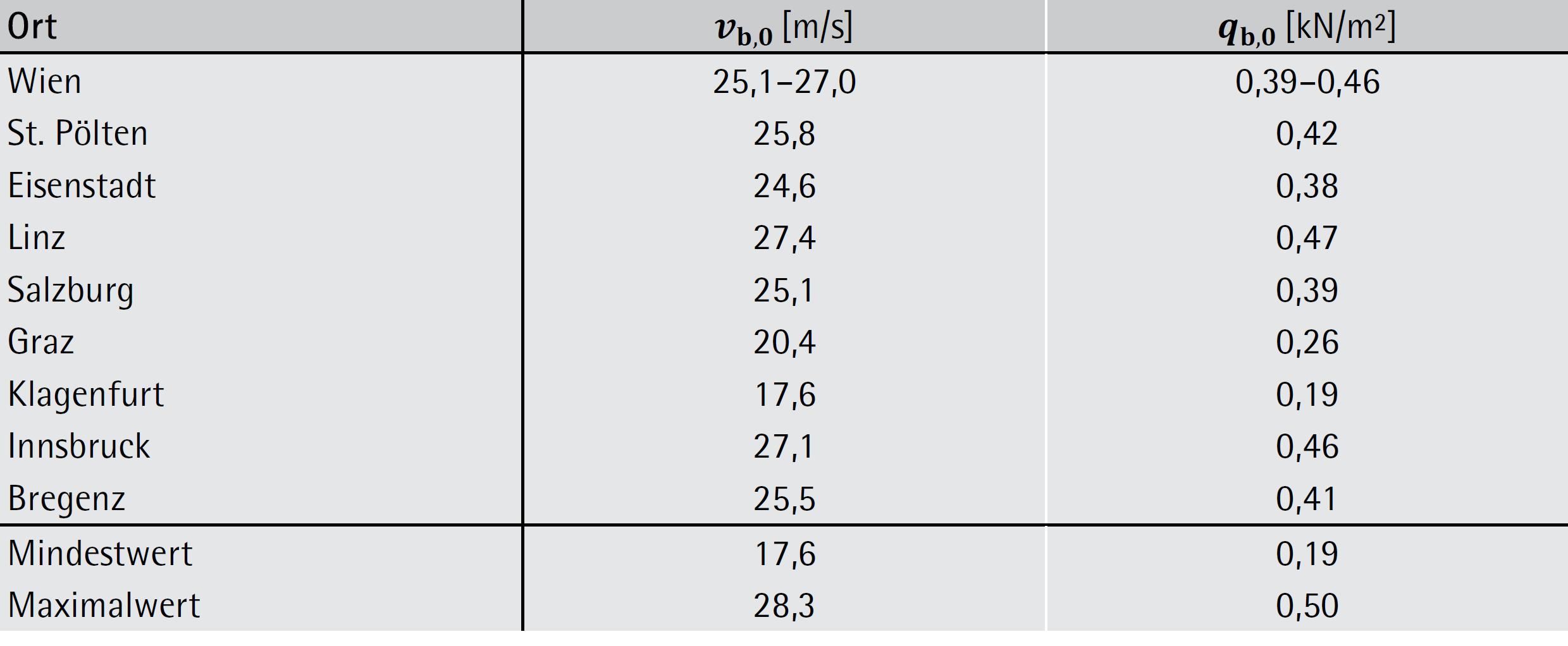 Grundwerte Windgeschwindigkeit österreichischer Landeshauptstädte – ÖNORM B 1991-1-4