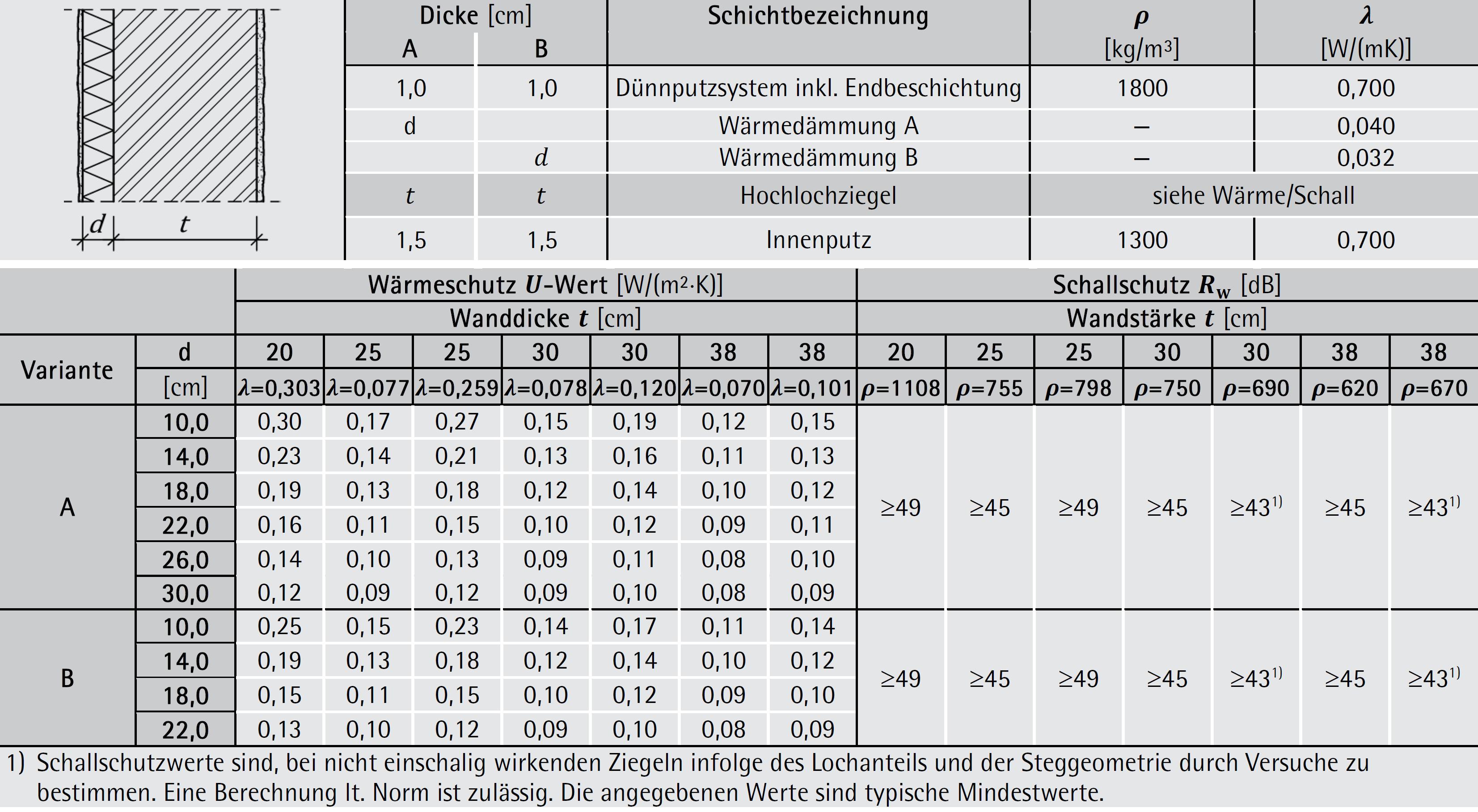 Tabelle 7-14: Aufbau, Wärme- und Schallschutz – Ziegel-Außenwand mit WDVS
