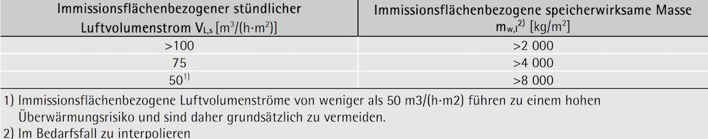 Mindesterforderliche immissionsflächenbezogene speicherwirksame Masse mw,AI in Abhängigkeit vom immissionsflächenbezogenen stündlichen Luftvolumenstrom VL,s