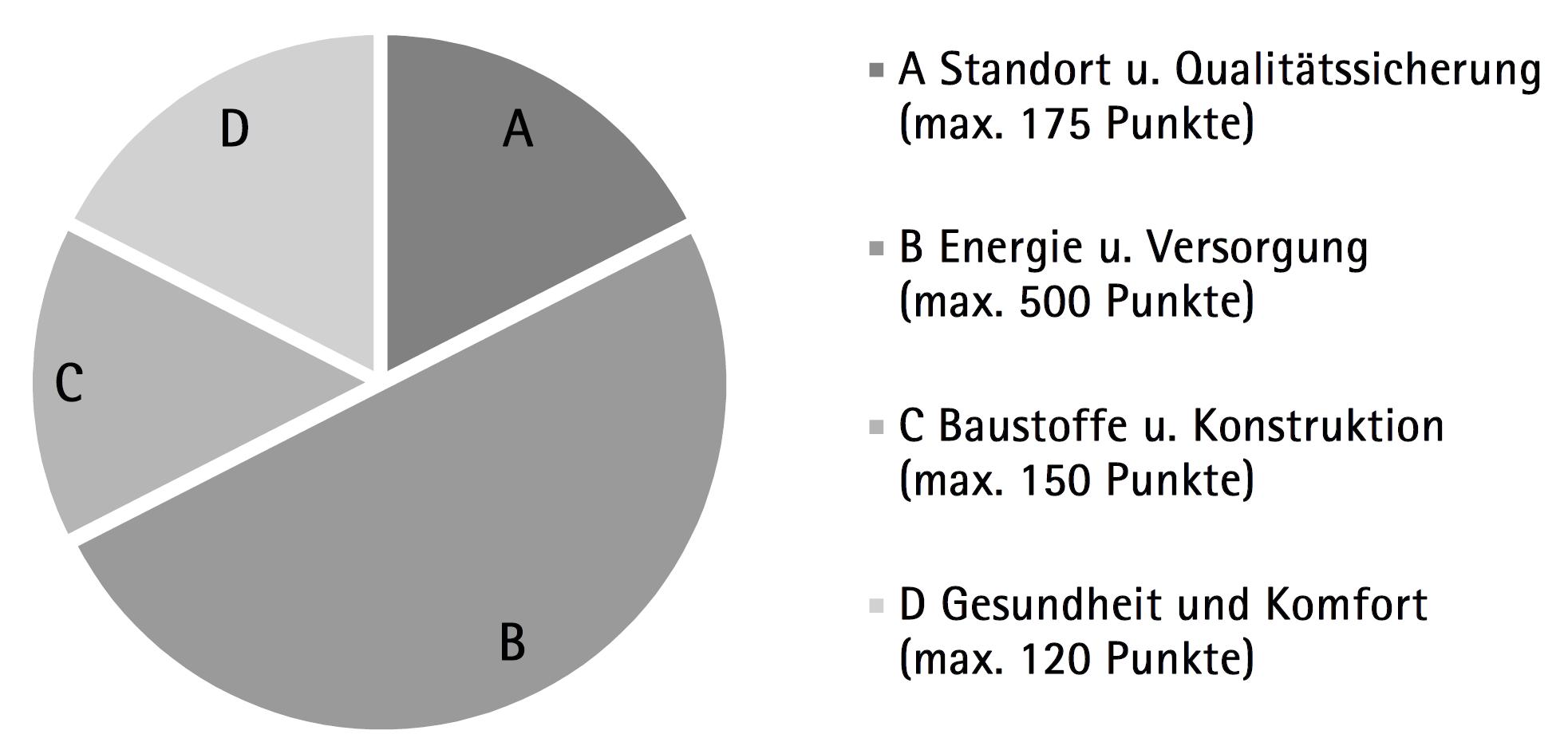 Kriterien-Aufteilung für die Nutzungsart Wohnbau