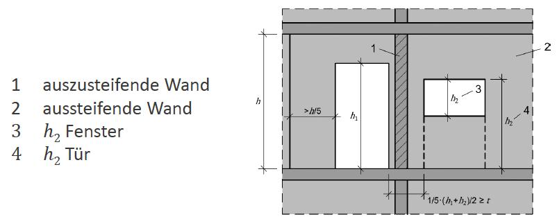 Mindestlänge einer aussteifenden Wand mit Öffnungen - ÖNORM EN 1996-1-1