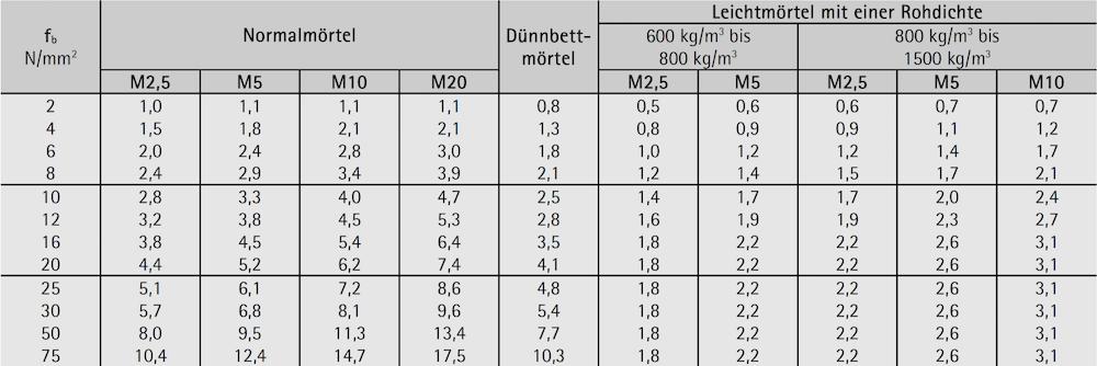 Mauerwerksdruckfestigkeit fk in N/mm² – Ziegel Gruppe 3