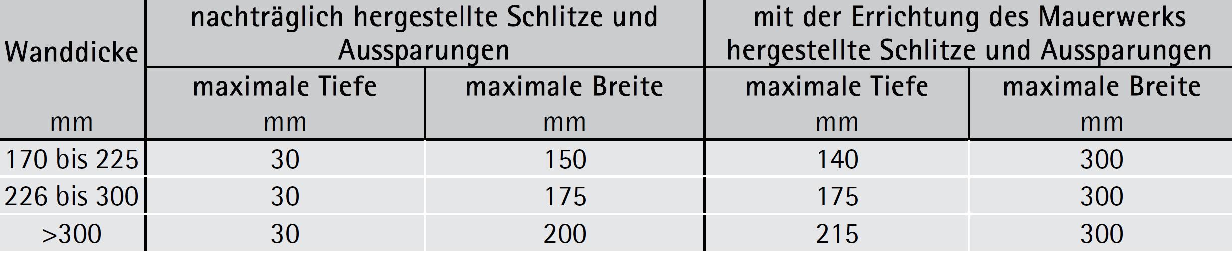 Ohne Nachweis zulässige Größe vertikaler Schlitze und Aussparungen im Mauerwerk – ÖNORM EN 1996-1-1
