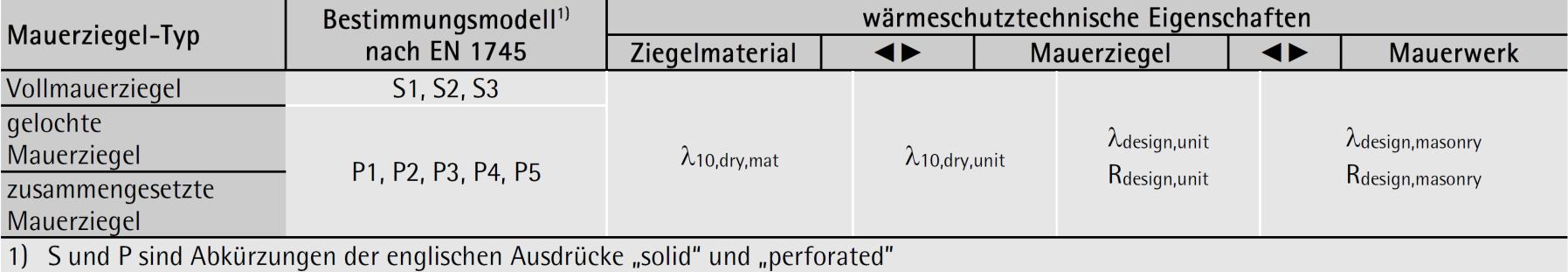 Mauerziegel-Typen und Verfahren – ÖNORM B 3200