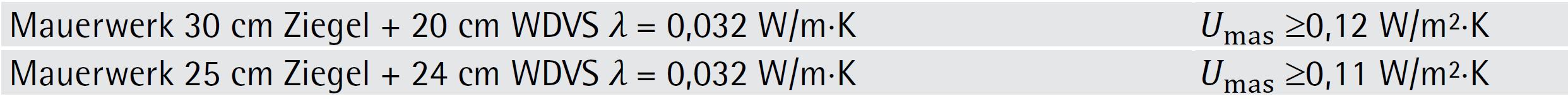 Typische U-Werte von Ziegel-Außenwänden mit Zusatzdämmung