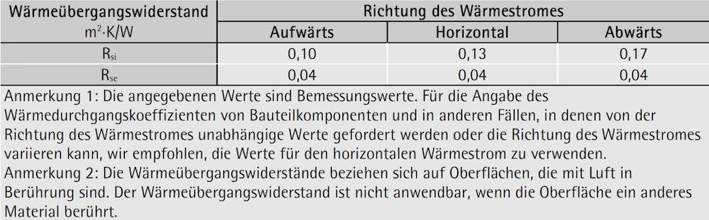 Wärmeübergangswiderstände nach ÖNORM ISO 6946