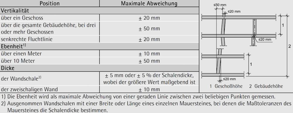 Tabelle 7-06: Zulässige Abweichungen für Mauerwerkselemente – ÖNORM EN 1996-2