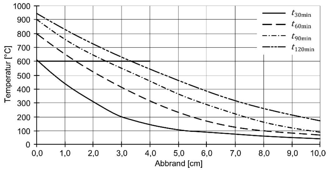 Einfluss der Temperatur auf den Wandquerschnitt bei Ziegelmauerwerk – Isothermen – ÖNORM EN 1996-1-2