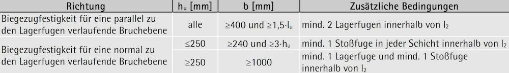 Maße der Prüfkörper für die Biegezugprüfung – ÖNORM EN 1052-2