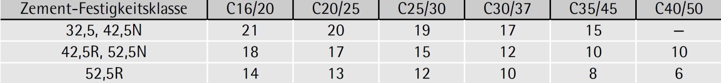 Tabelle 7-25: Unterstellungsfristen gemäß ÖNORM B 4710-1