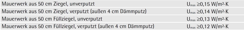 Typische U-Werte einschaliger Ziegel-Außenwände