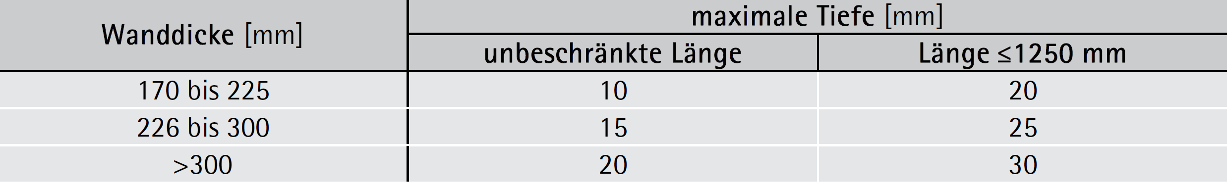 Ohne Nachweis zulässige Größe von waagerechten und schrägen Schlitzen in Mauerwerk – ÖNORM EN 1996-1-1