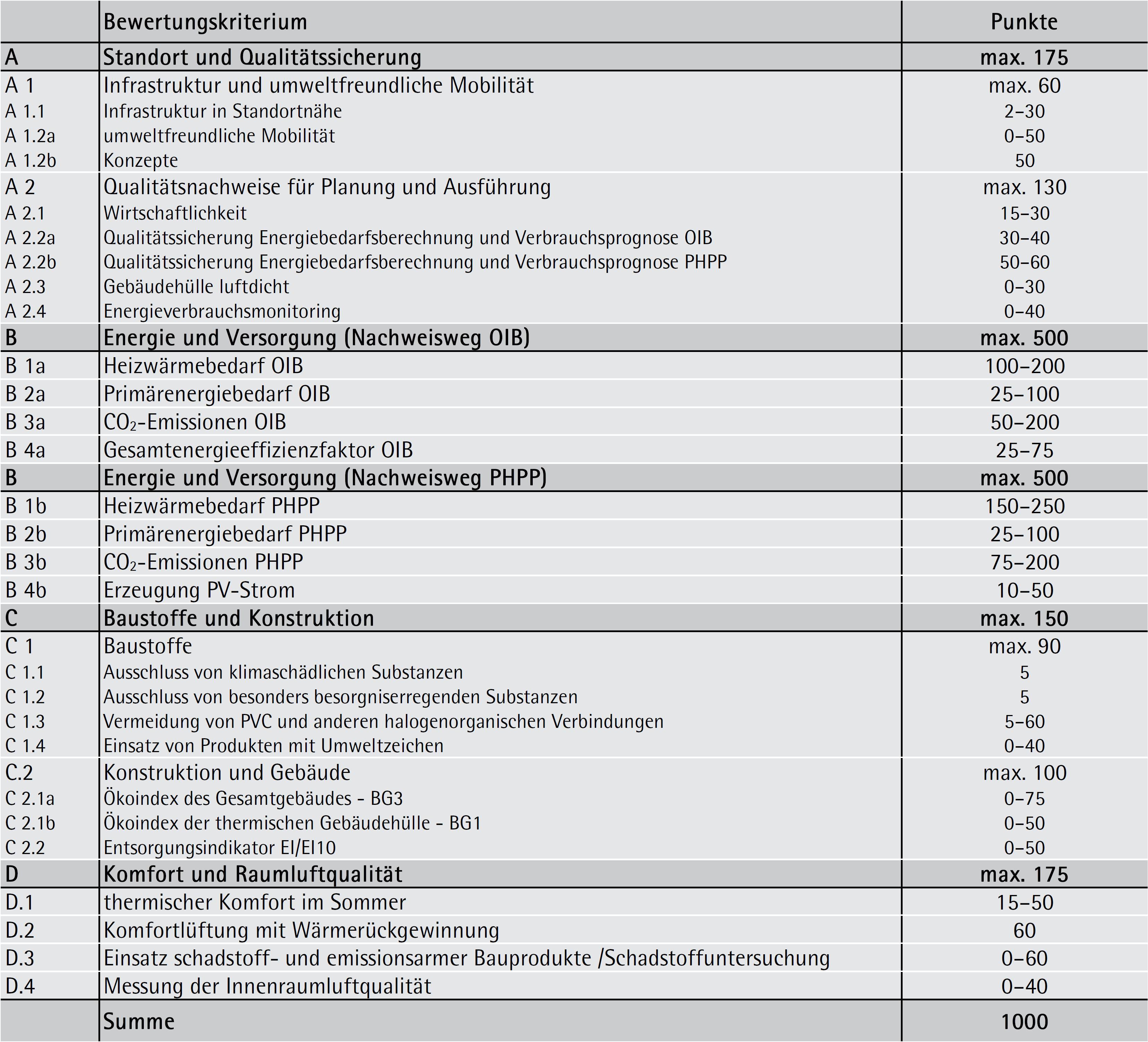 Gewichtung der klima:aktiv-Kriterien (vereinfacht)