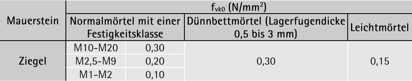 Anfangsscherfestigkeit (Haftscherfestigkeit) fvko – ÖNORM EN 1996-1-1