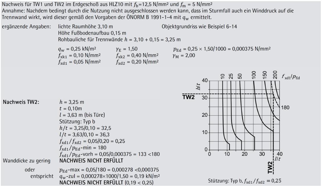 Beispiel 6-15: gleichmäßig horizontal, aber nicht vertikal beanspruchte nichttragende Innenwand (Teil 2/2)