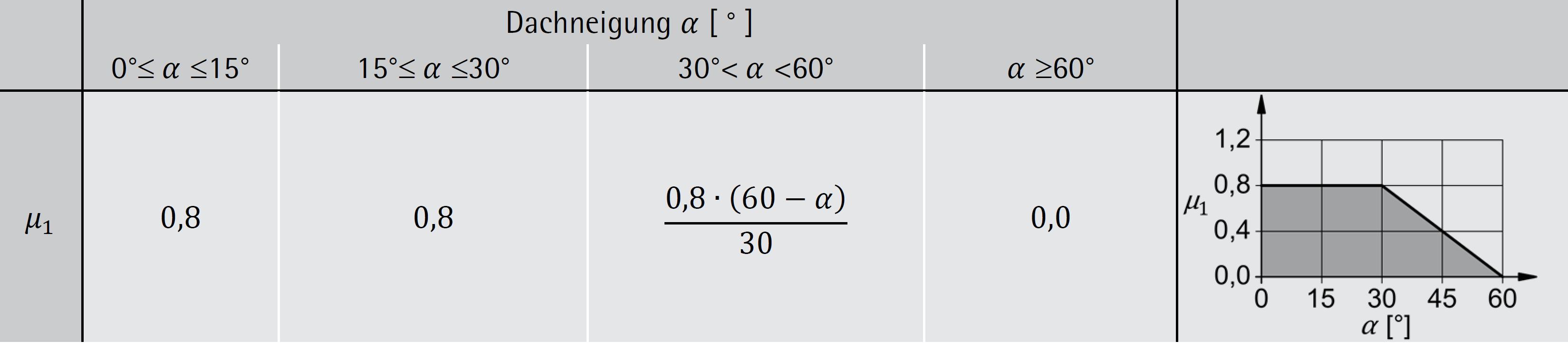 Formbeiwerte für Dächer – ÖNORM B 1991-1-3