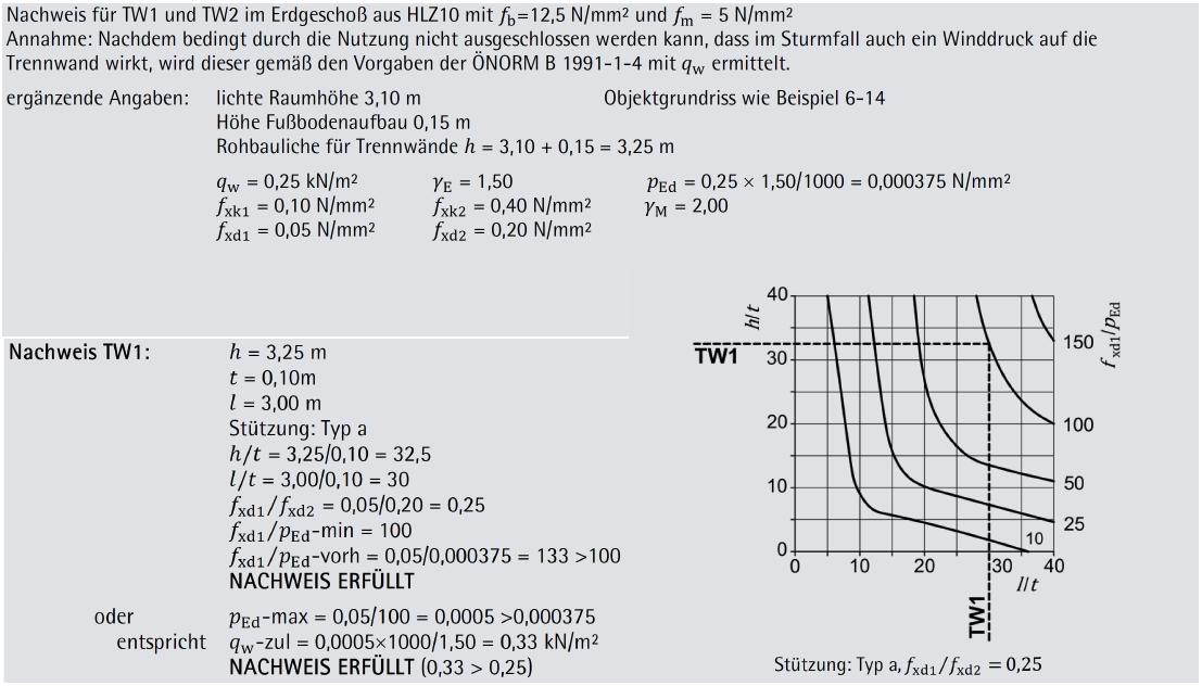 Beispiel 6-15: gleichmäßig horizontal, aber nicht vertikal beanspruchte nichttragende Innenwand  (Teil 1/2)