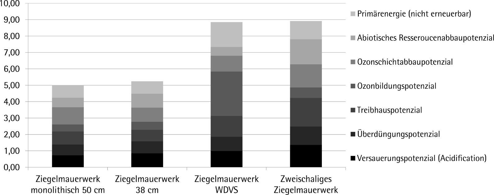 Vergleich der Bewertungsergebnisse der Wirkungskategorien und der Ressourceninanspruchnahme der untersuchten Außenwandaufbauten in Ziegelbauweise