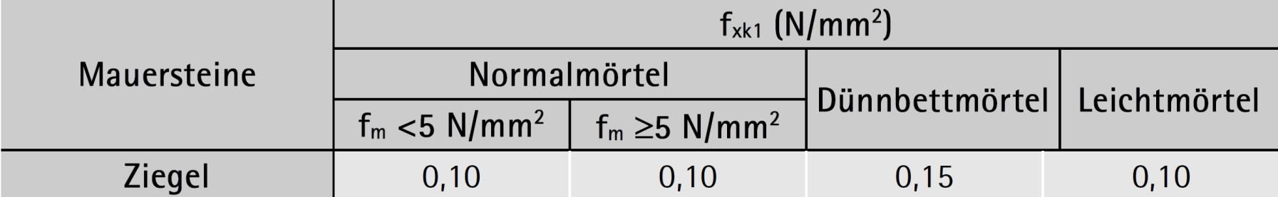 Werte für fxk1 Bruchebene parallel zu den Lagerfugen – ÖNORM B 1996-1-1