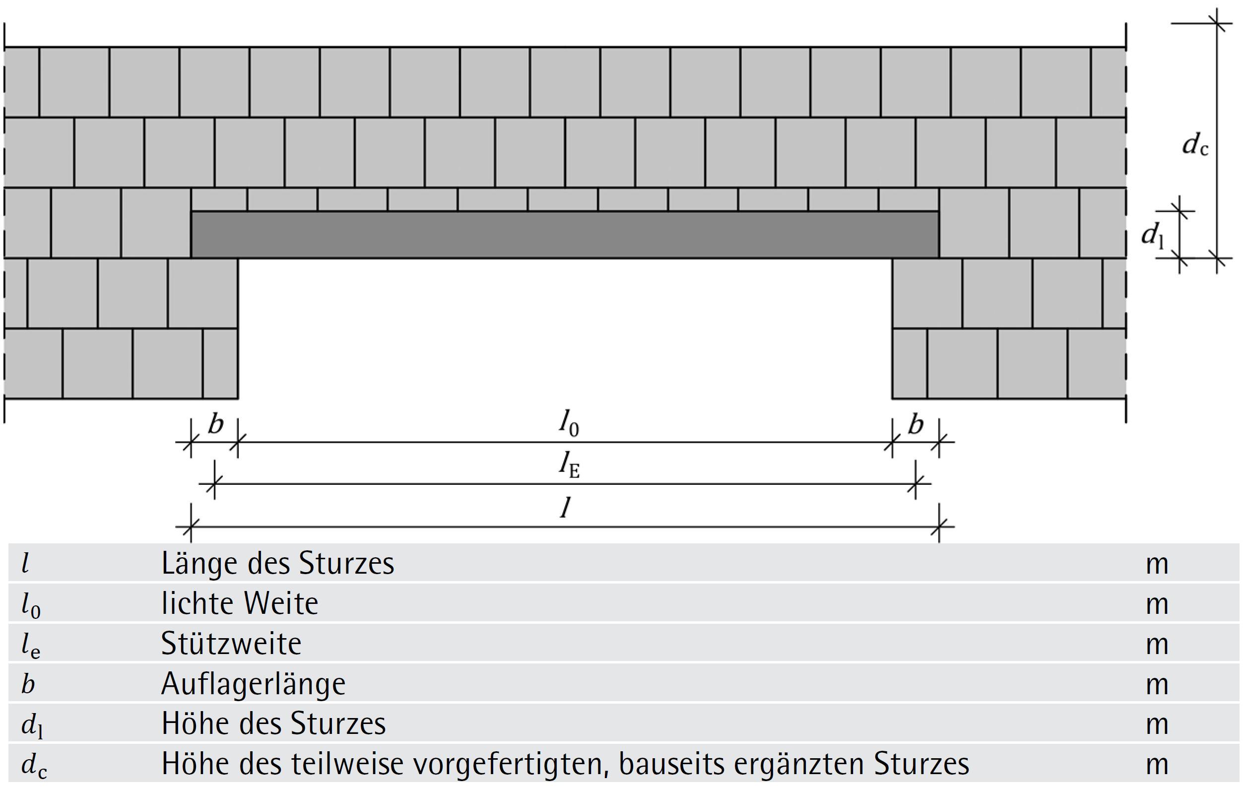 Schematische Darstellung mit Bezeichnungen bei Stürzen