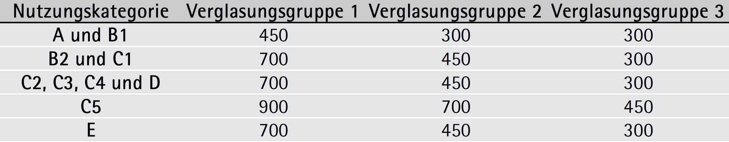 Tabelle 5-17: Pendelfallhöhen in mm – ÖNORM B 3716-3