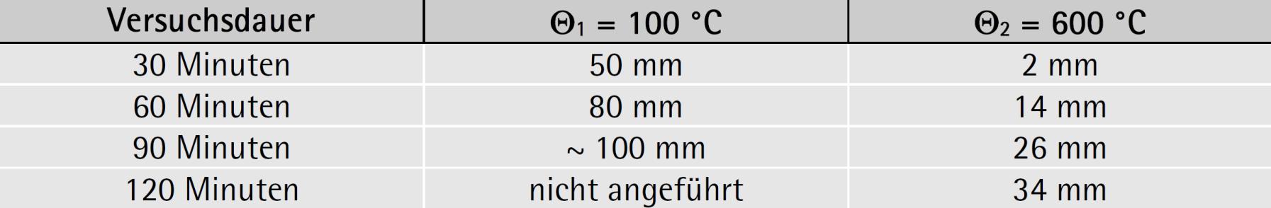 Temperatureindringung bei Ziegelmauerwerk mit Trockenrohdichte 1000 bis 2000 kg/m3 – ÖNORM EN 1996-1-2