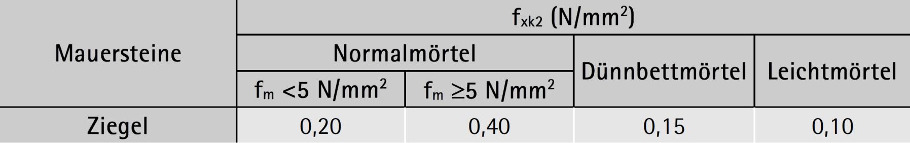 Werte für fxk2 Bruchebene senkrecht zu den Lagerfugen – ÖNORM B 1996-1-1