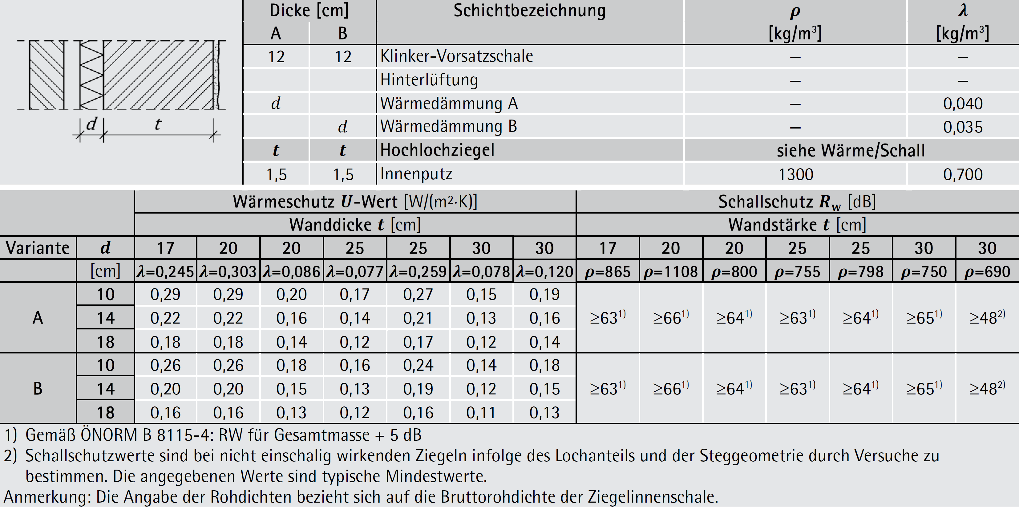 Tabelle 7-16: Aufbau, Wärme- und Schallschutz – zweischalige Außenwände mit Hinterlüftung