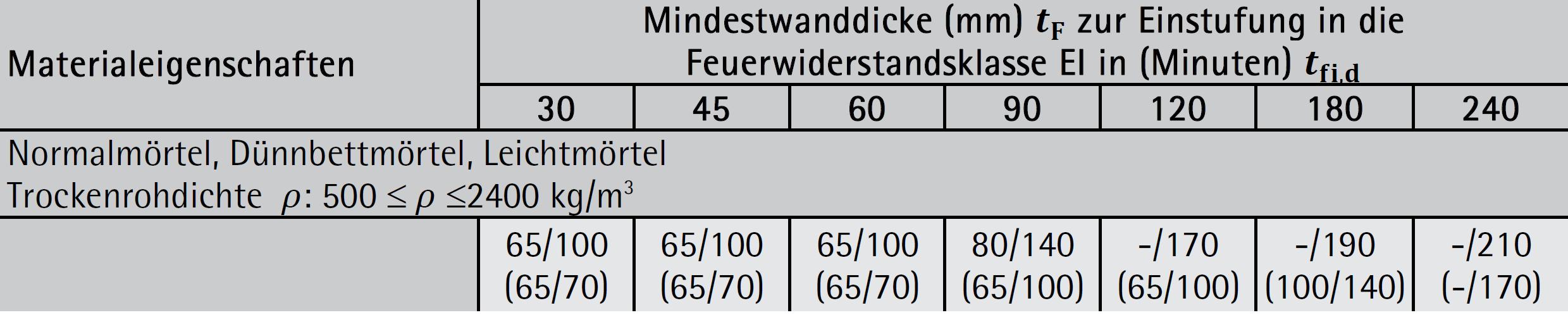 Ziegelmauerwerk – Gruppen 1S, 1, 2, 3, 4: Kriterium EI