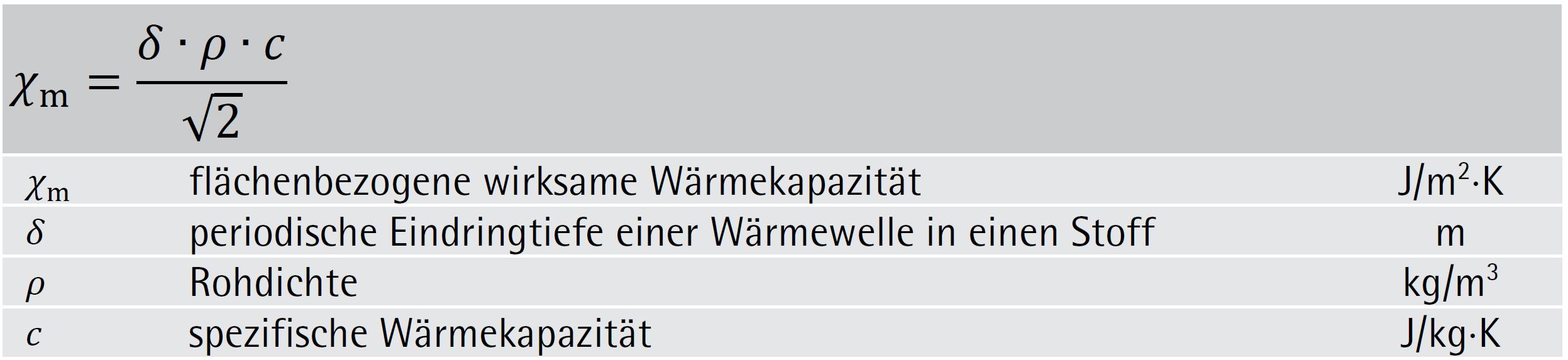 Formel Flächenbezogene wirksame Wärmekapazität