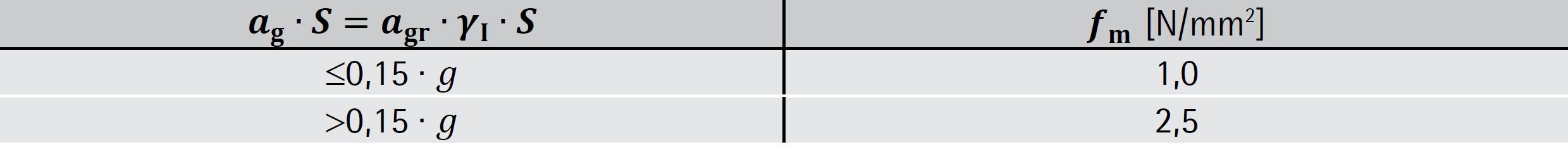 Mindestfestigkeiten des Mauermörtels – ÖNORM B 1998-1