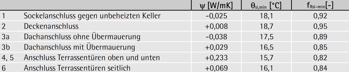 Berechnungsergebnisse Wärmebrückenzuschlagskoeffizienten und Temperaturfaktor