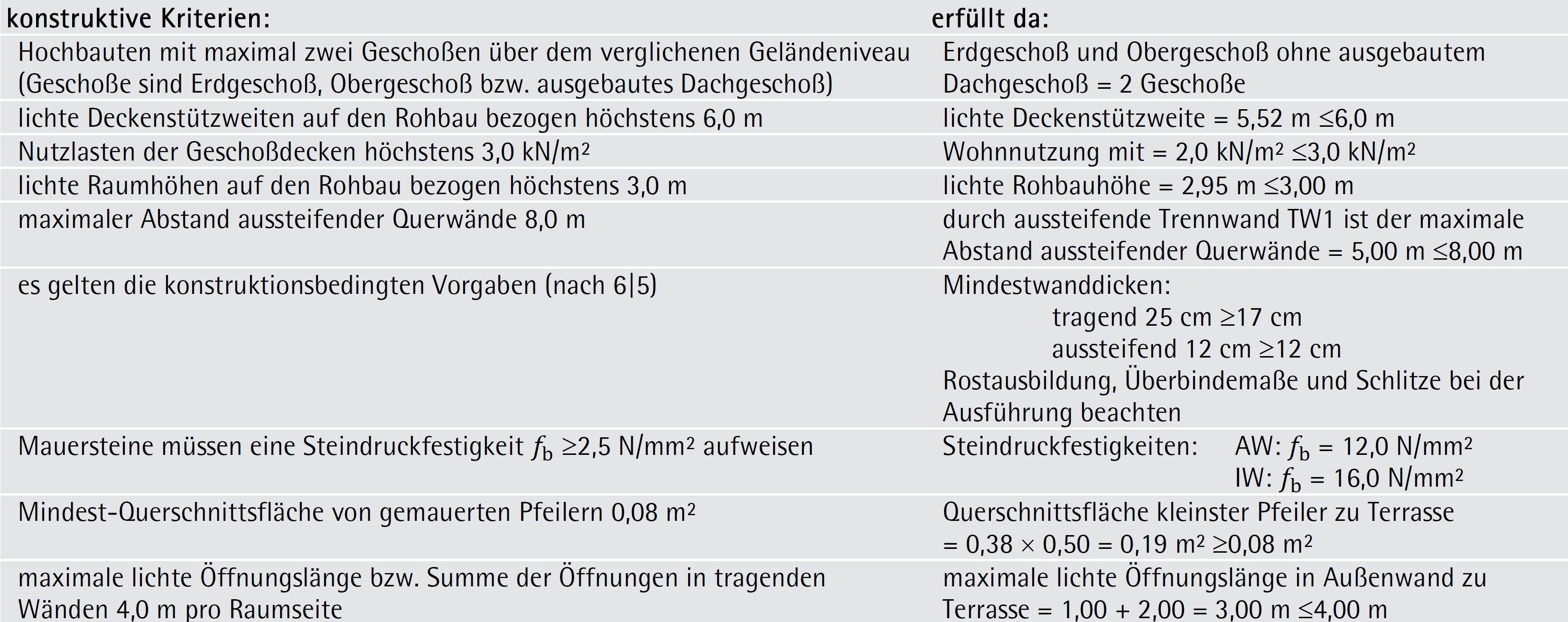 vertikaler Bemessungsnachweis nach konstruktiven Regeln – ÖNORM B 1996-3  (Teil 2/2)