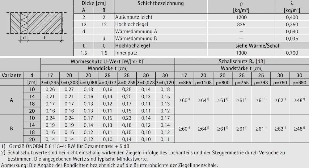 Tabelle 7-17: Aufbau, Wärme- und Schallschutz – zweischalige Außenwände mit Kerndämmung
