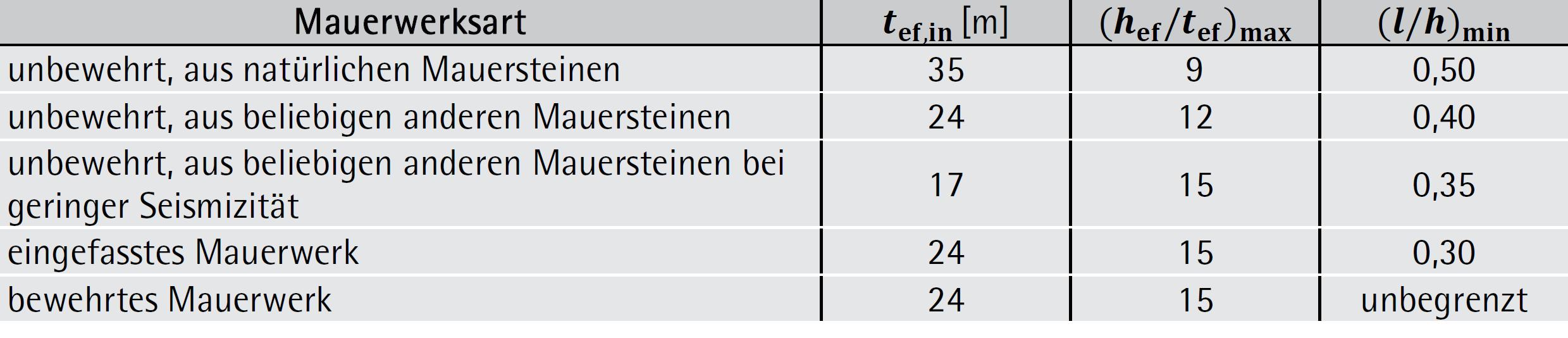 geometrische Bedingungen für Schubwände – ÖNORM EN 1998-1