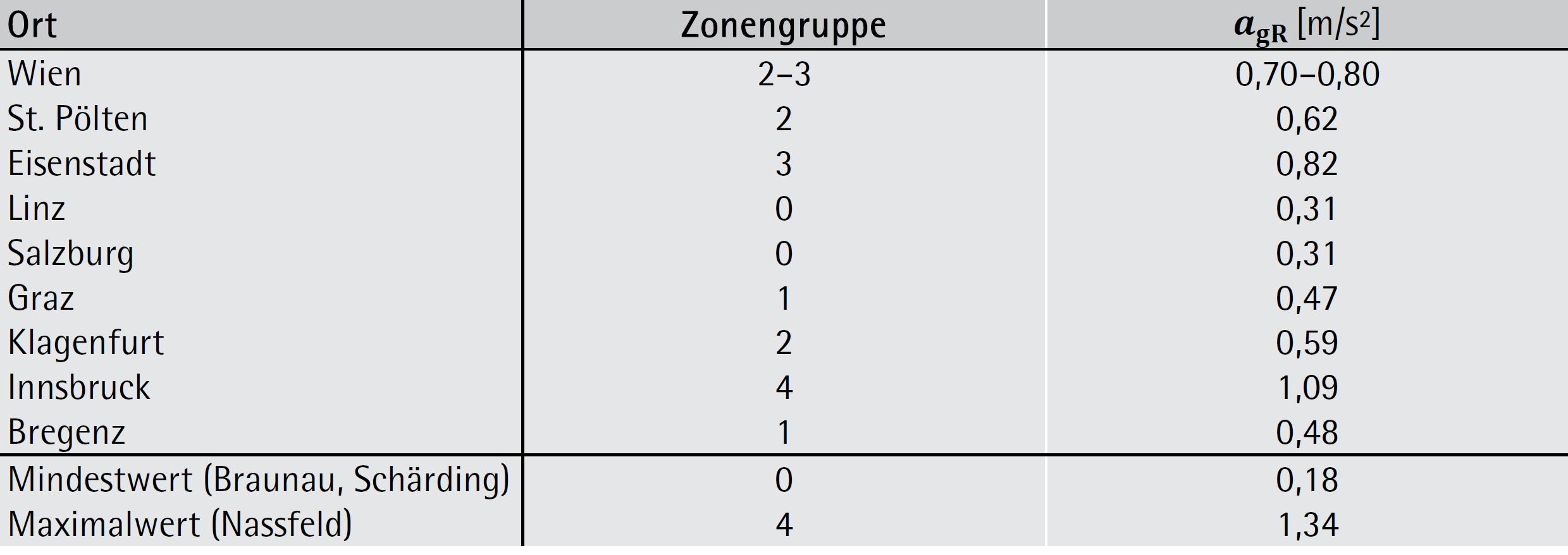 Erdbebenzonen und Referenzbodenbeschleunigung österreichischer Landeshauptstädte – ÖNORM B 1998-1