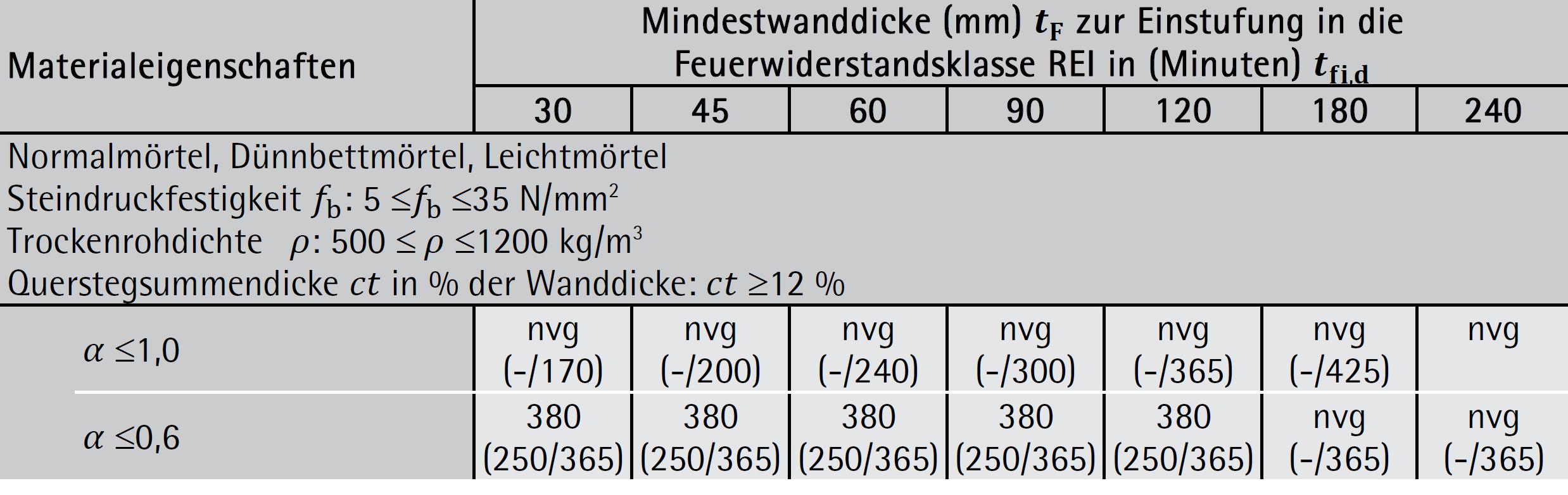 Ziegelmauerwerk – Gruppe 3: Kriterium REI