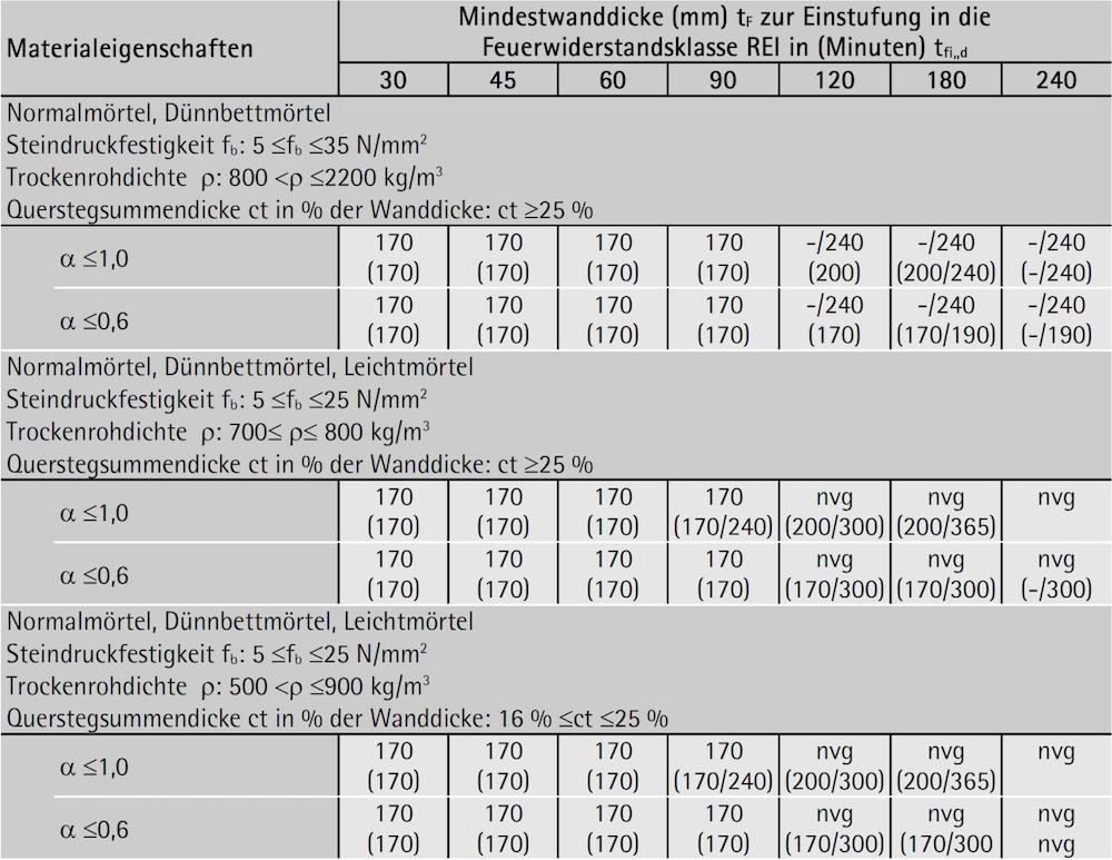 Ziegelmauerwerk – Gruppe 2: Kriterium REI
