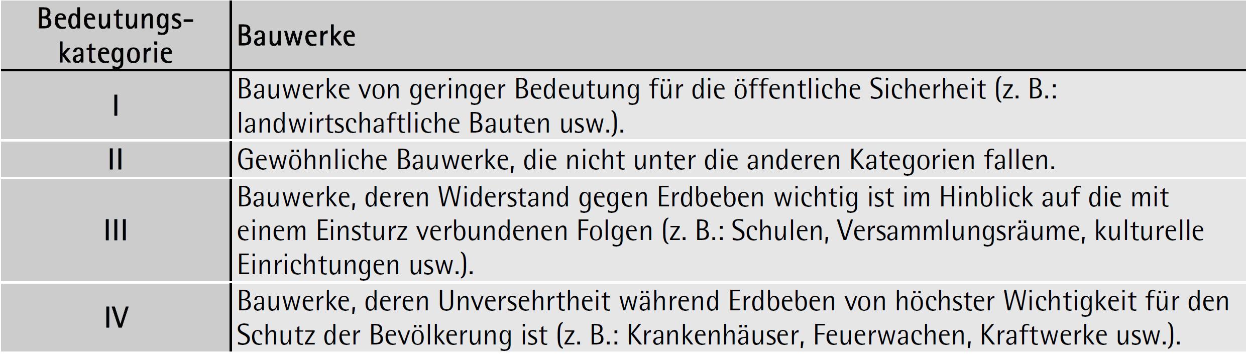 Bedeutungskategorien – ÖNORM EN 1998-1