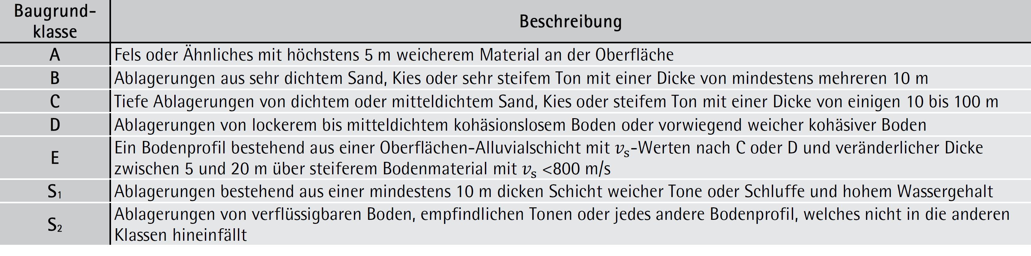 Baugrundklassen – ÖNORM EN 1998-1